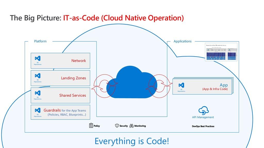 Platform The Big Picture: IT-as-Code (Cloud Nat...