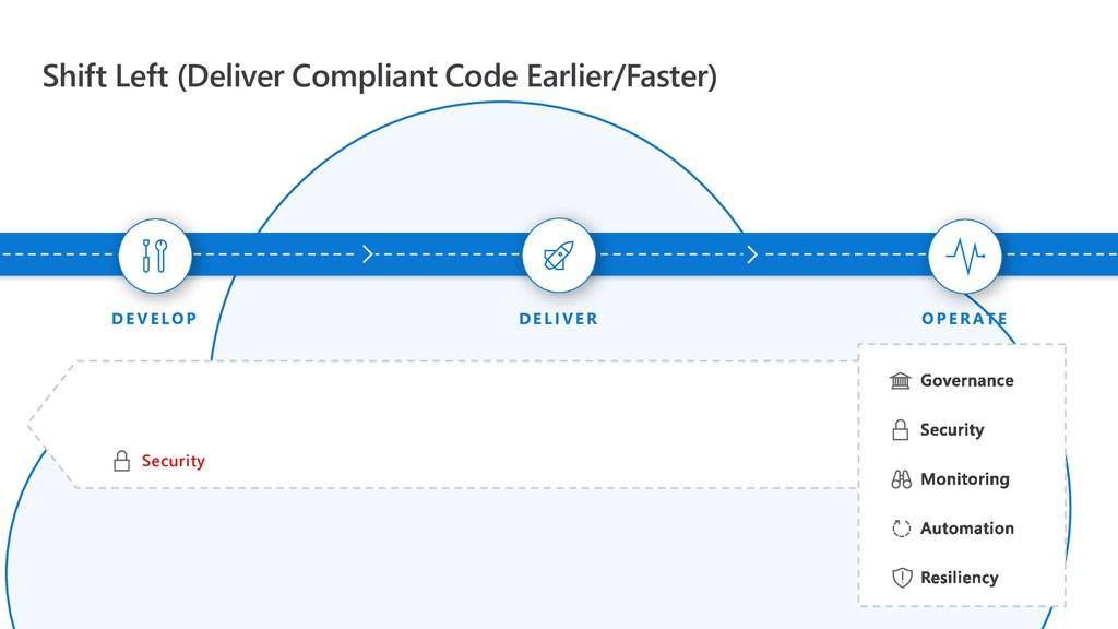 Shift Left (Deliver Compliant Code Earlier/Fast...