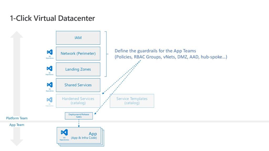 Git Repositories App (App & Infra Code) App (Ap...
