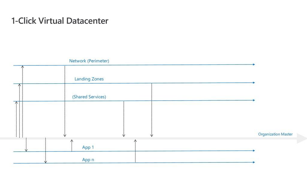 1-Click Virtual Datacenter Network (Perimeter) ...