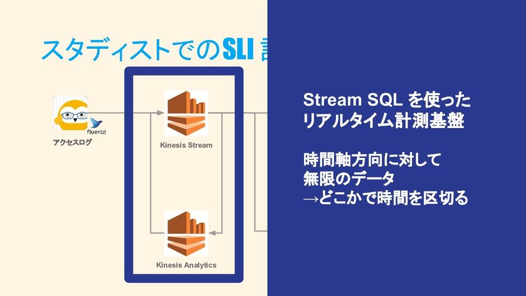スタディストでのSLI 計測システム アクセスログ Kinesis Stream S3 Ath...