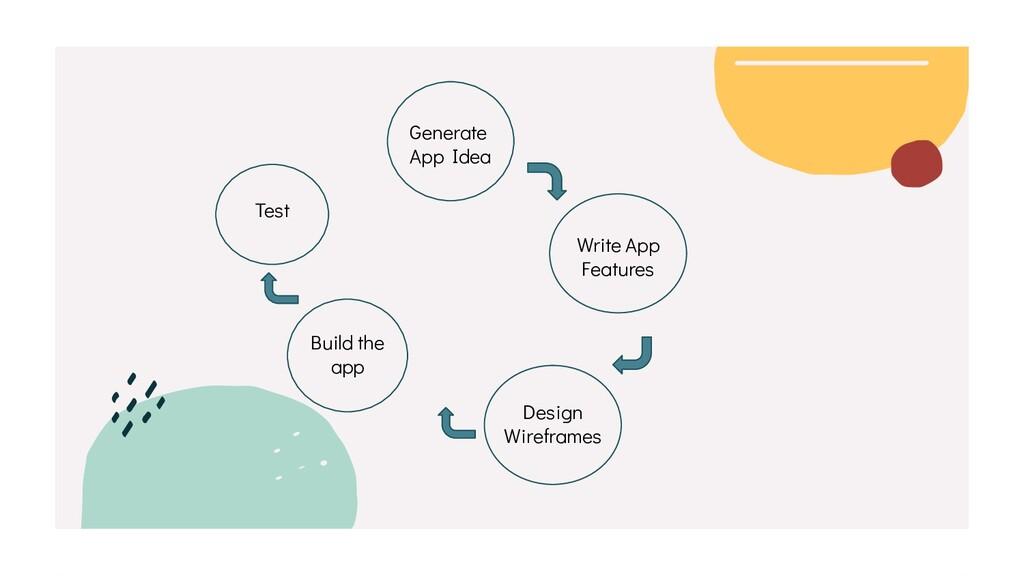 Write App Features Generate App Idea Design Wir...