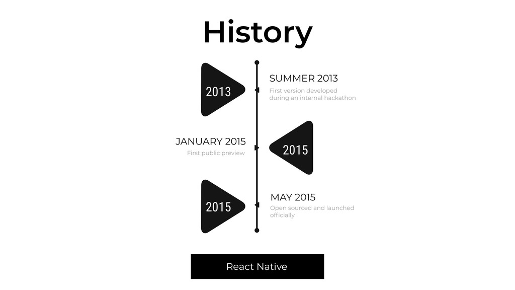 History JANUARY 2015 First public preview MAY 2...