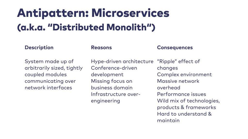 Antipattern: Microservices Description Reasons ...