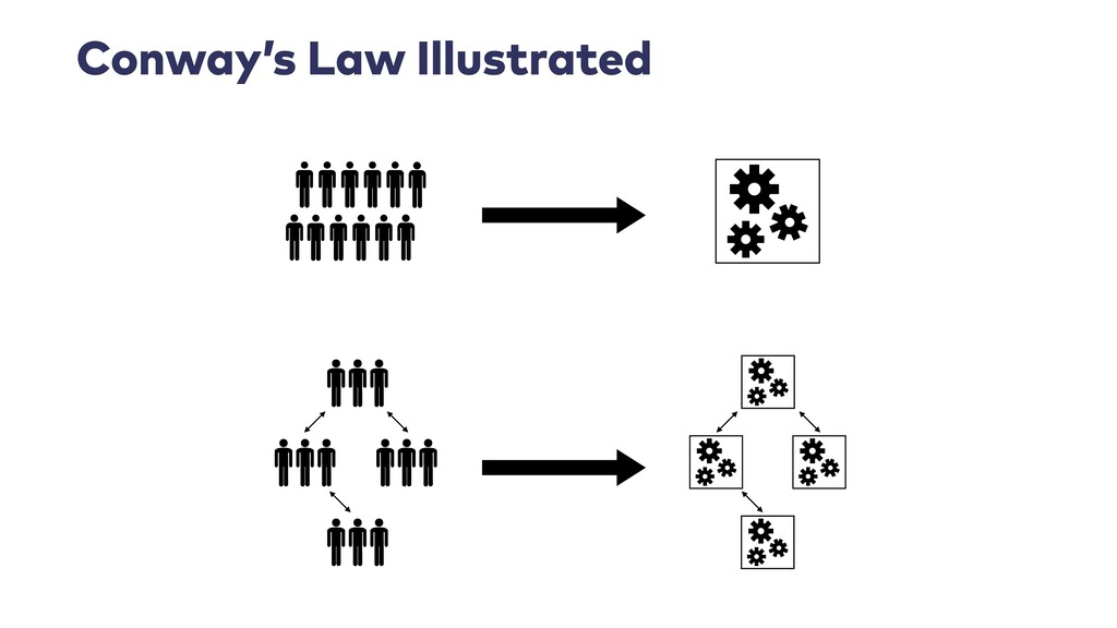 Conway's Law Illustrated
