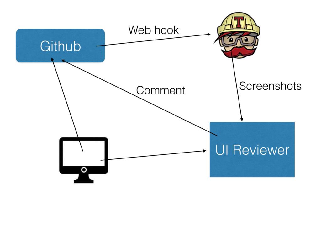 Github Web hook UI Reviewer Comment Screenshots