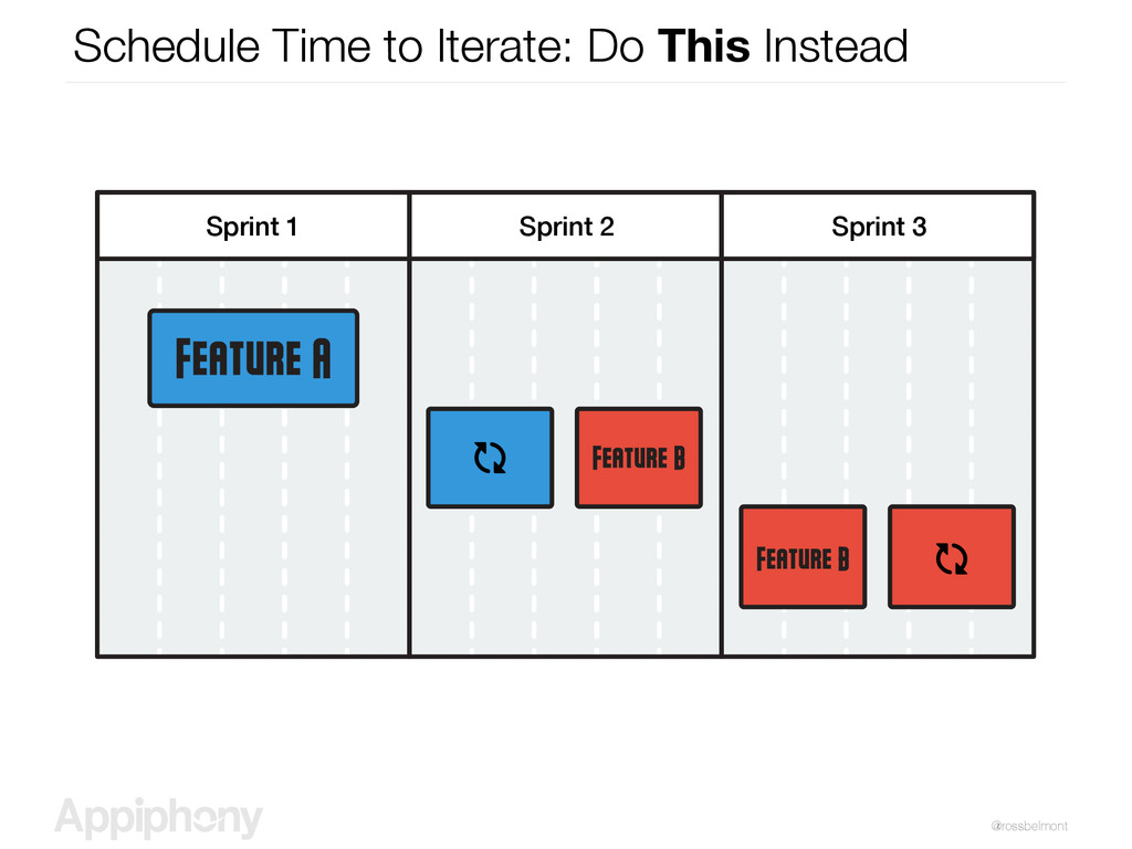 @rossbelmont Schedule Time to Iterate: Do This ...