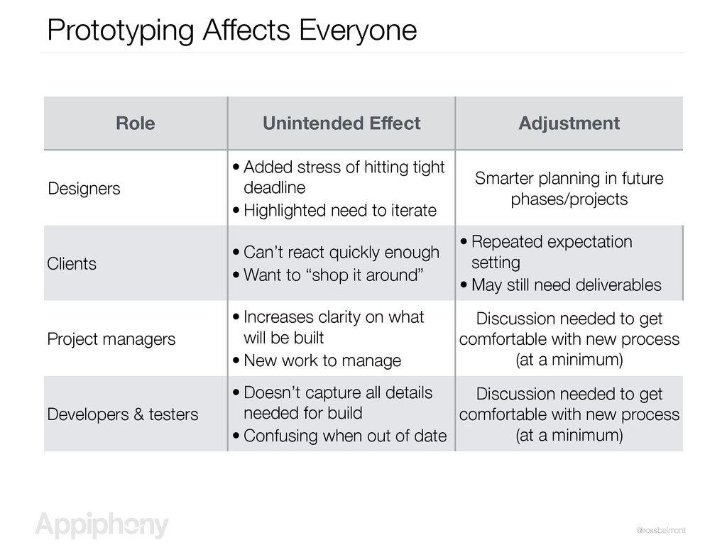 @rossbelmont Prototyping Affects Everyone Role ...