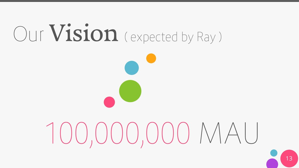 Our Vision ( expected by Ray ) 100,000,000 MAU ...