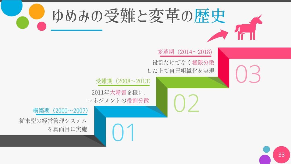 01 02 03 ゆめみの受難と変革の歴史 33 2000 2007 2008 2013 20...
