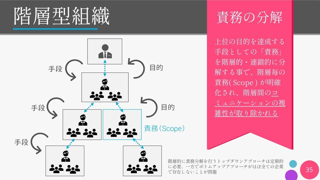 35 手段 手段 手段 目的 目的 責務(Scope) ( Scope ) 移