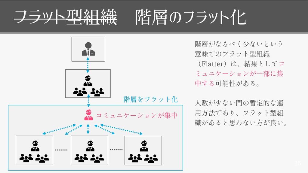 36 Flatter 移 フラット型組織 階層のフラット化