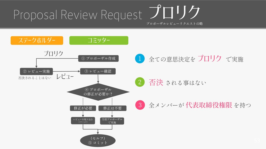 53 Proposal Review Request プロリク レビュー プロリク コミッター...