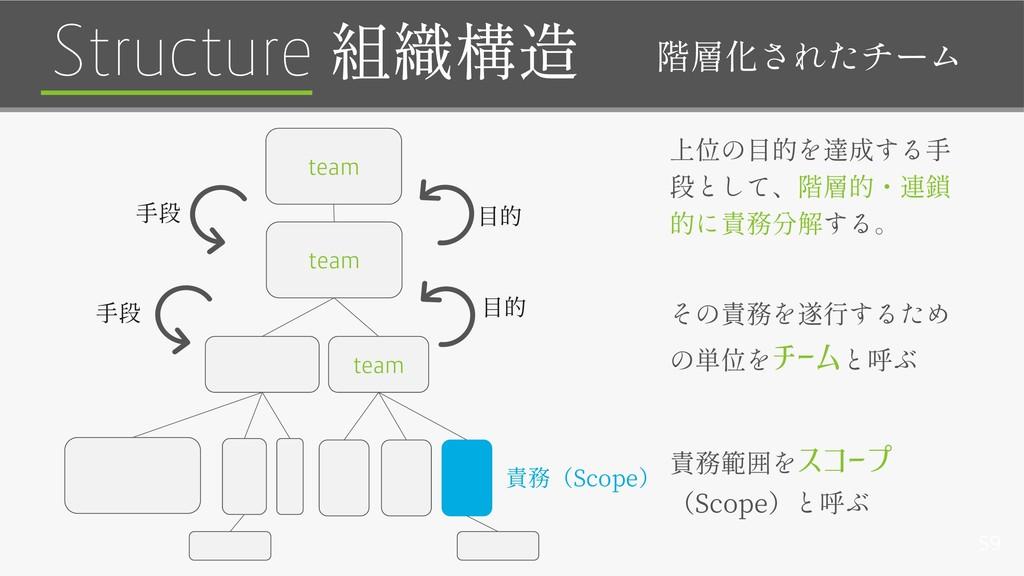 59 チーム スコープ Scope Structure team team team Scope