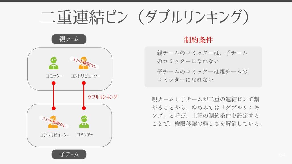 64 親チーム 子チーム 二重連結ピン(ダブルリンキング) コミッター コントリビューター コ...