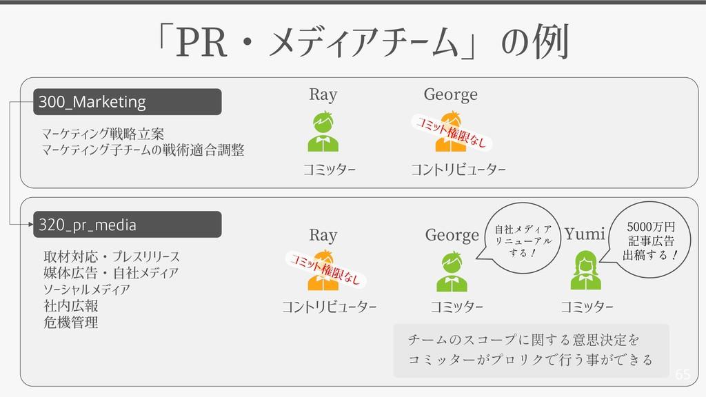 65 300_Marketing 320_pr_media 「PR・メディアチーム」の例 コミ...