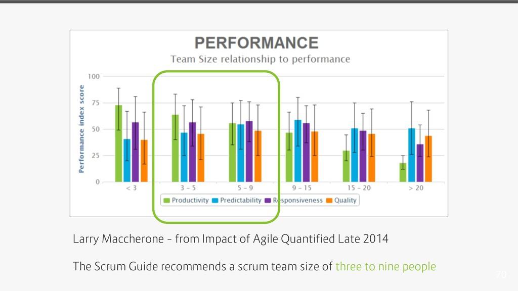 70 Larry Maccherone – from Impact of Agile Quan...