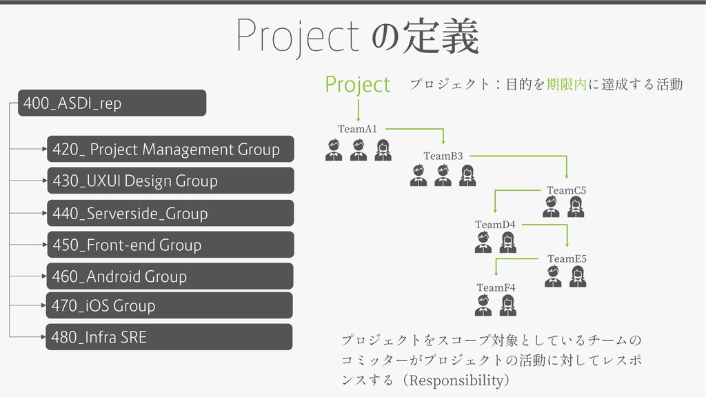 400_ASDI_rep 420_ Project Management Group Proj...