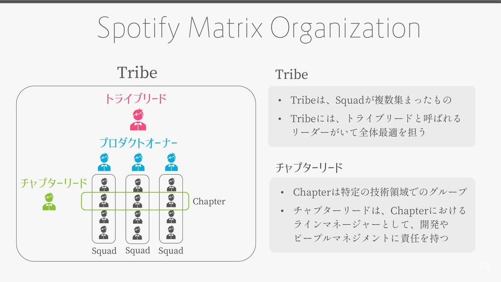 74 Spotify Matrix Organization プロダクトオーナー Squad ...