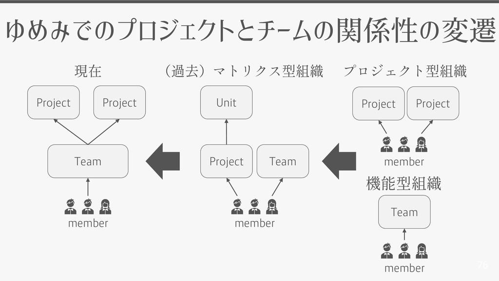 Team 76 ゆめみでのプロジェクトとチームの関係性の変遷 Project member m...