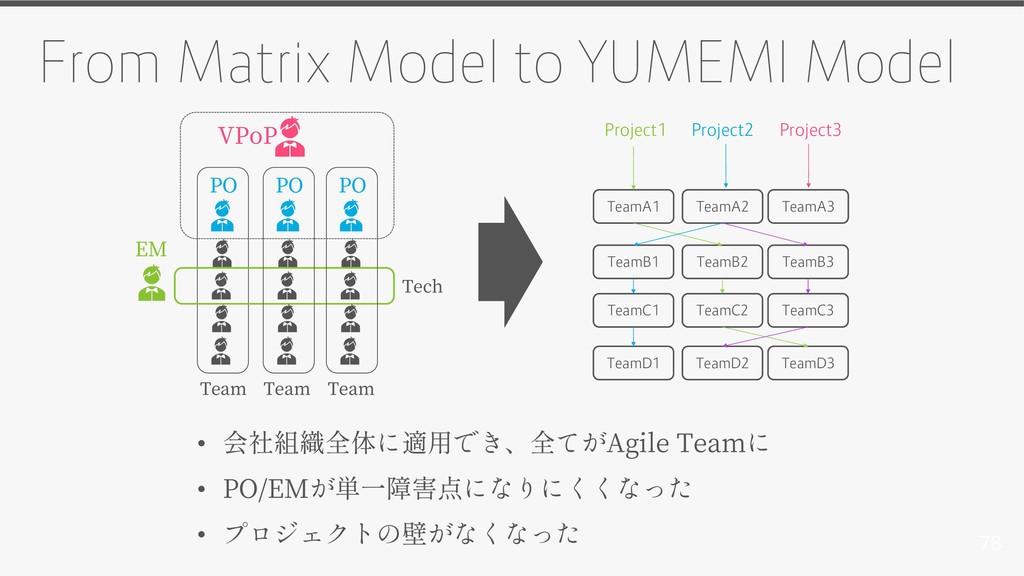 78 From Matrix Model to YUMEMI Model PO VPoP Te...