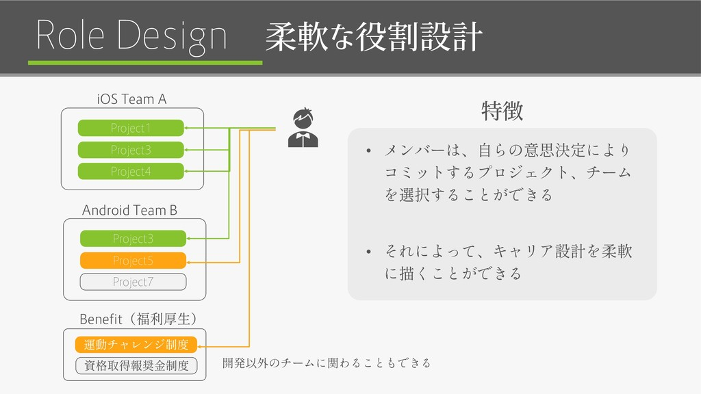 Role Design 柔軟な役割設計 Project1 Project3 iOS Team ...