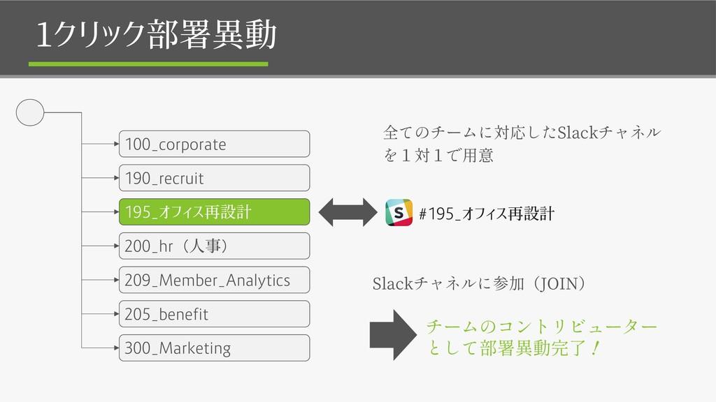 1クリック部署異動 100_corporate 190_recruit 195_オフィス再設計...