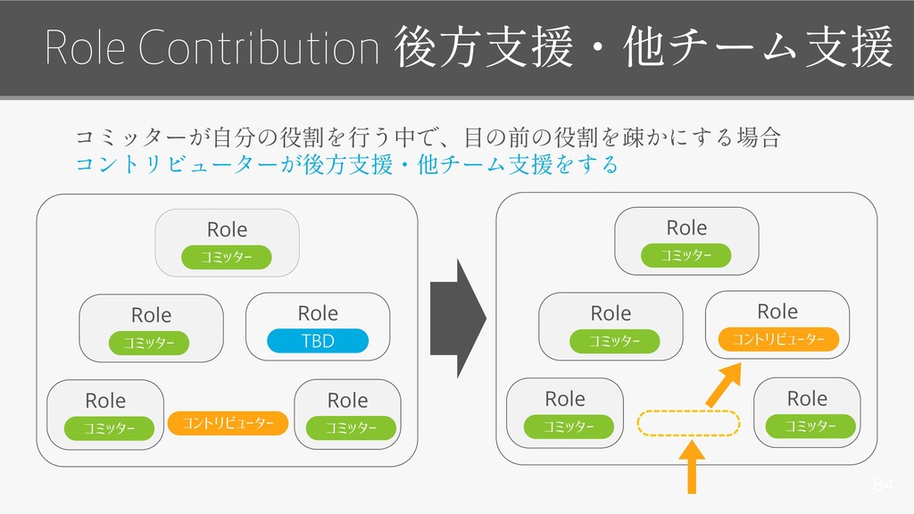 Role Role 84 Role Contribution コミッター Role Role ...