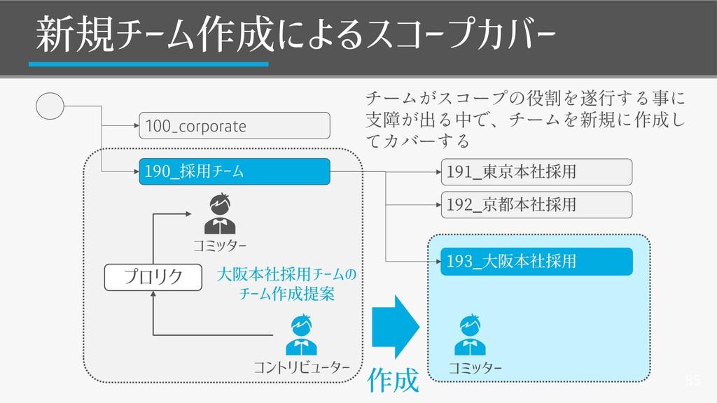 85 新規チーム作成によるスコープカバー 100_corporate 190_採用チーム 19...