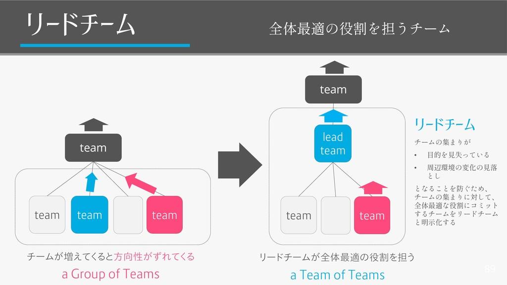 89 リードチーム team team team チームが増えてくると方向性がずれてくる te...