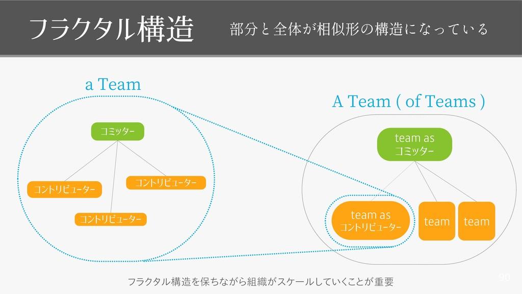 90 フラクタル構造 team as コントリビューター team team team as ...