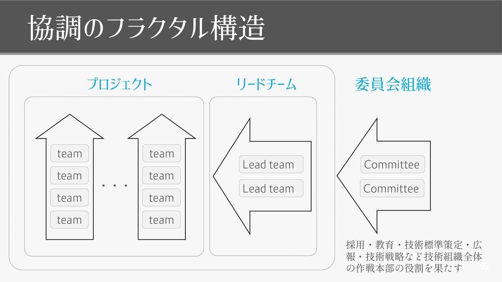92 協調のフラクタル構造 プロジェクト team team team Lead team L...
