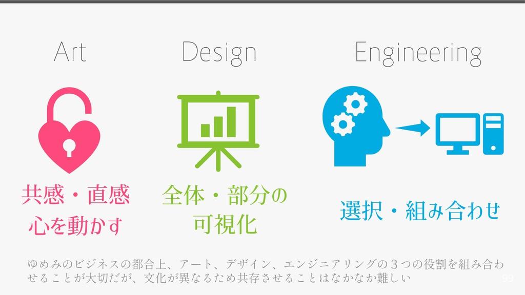 99 共感・直感 心を動かす Art Design Engineering 全体・部分の 可視...