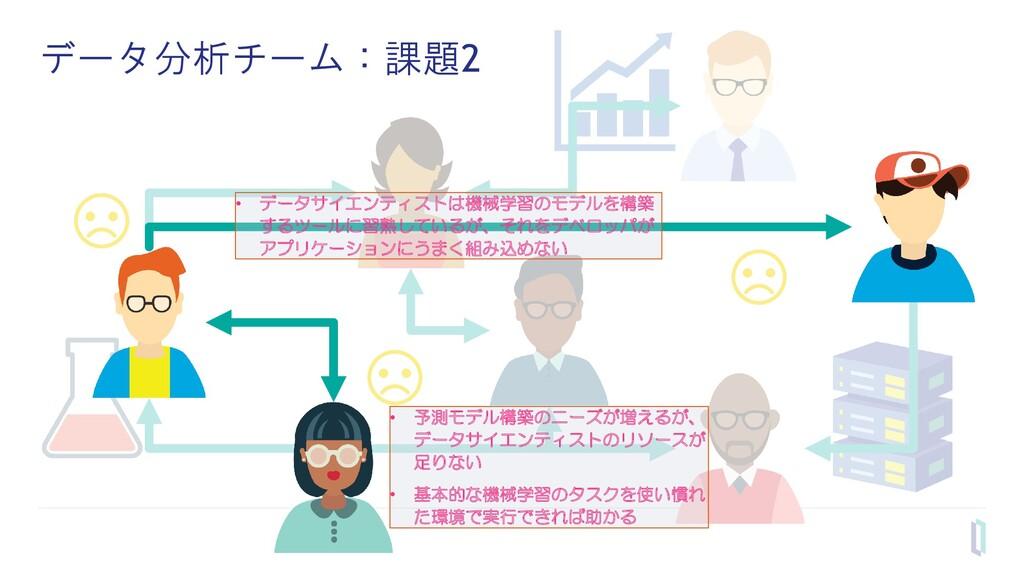 データ分析チーム:課題2 • データサイエンティストは機械学習のモデルを構築 するツールに習熟...