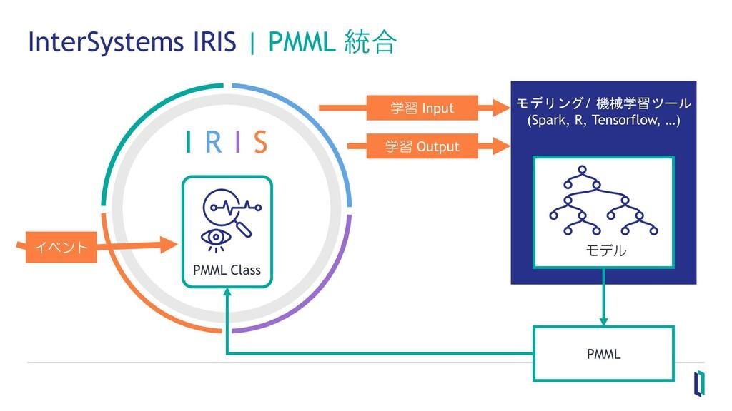 モデリング/ 機械学習ツール (Spark, R, Tensorflow, …) InterS...