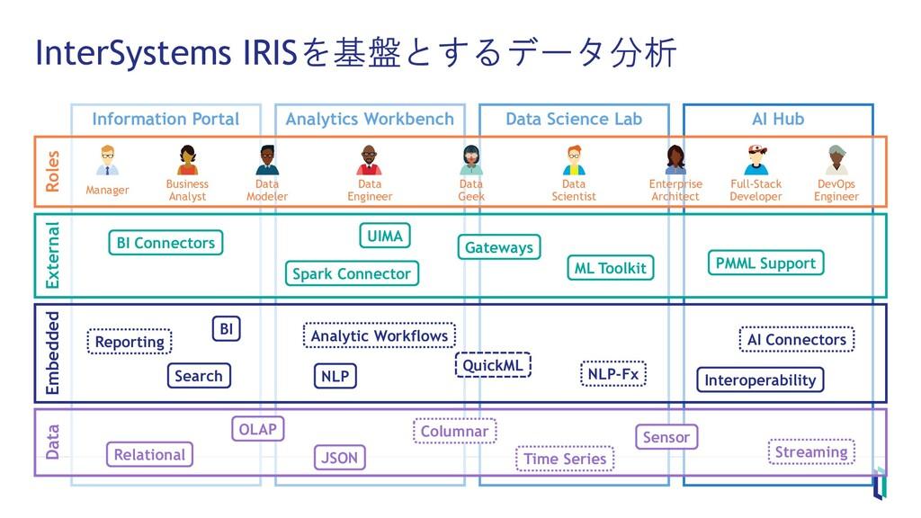 Information Portal Analytics Workbench Data Sci...