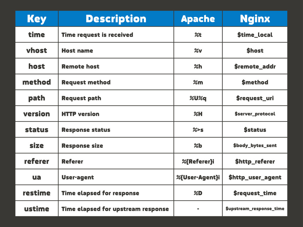 Key Description Apache Nginx time Time request ...