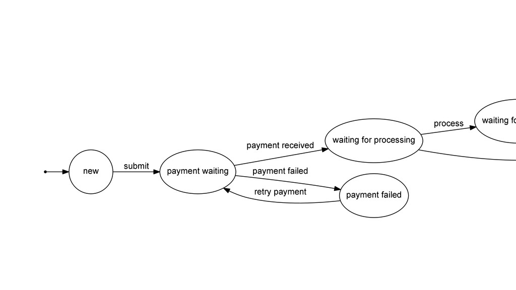 new payment waiting submit waiting for processi...