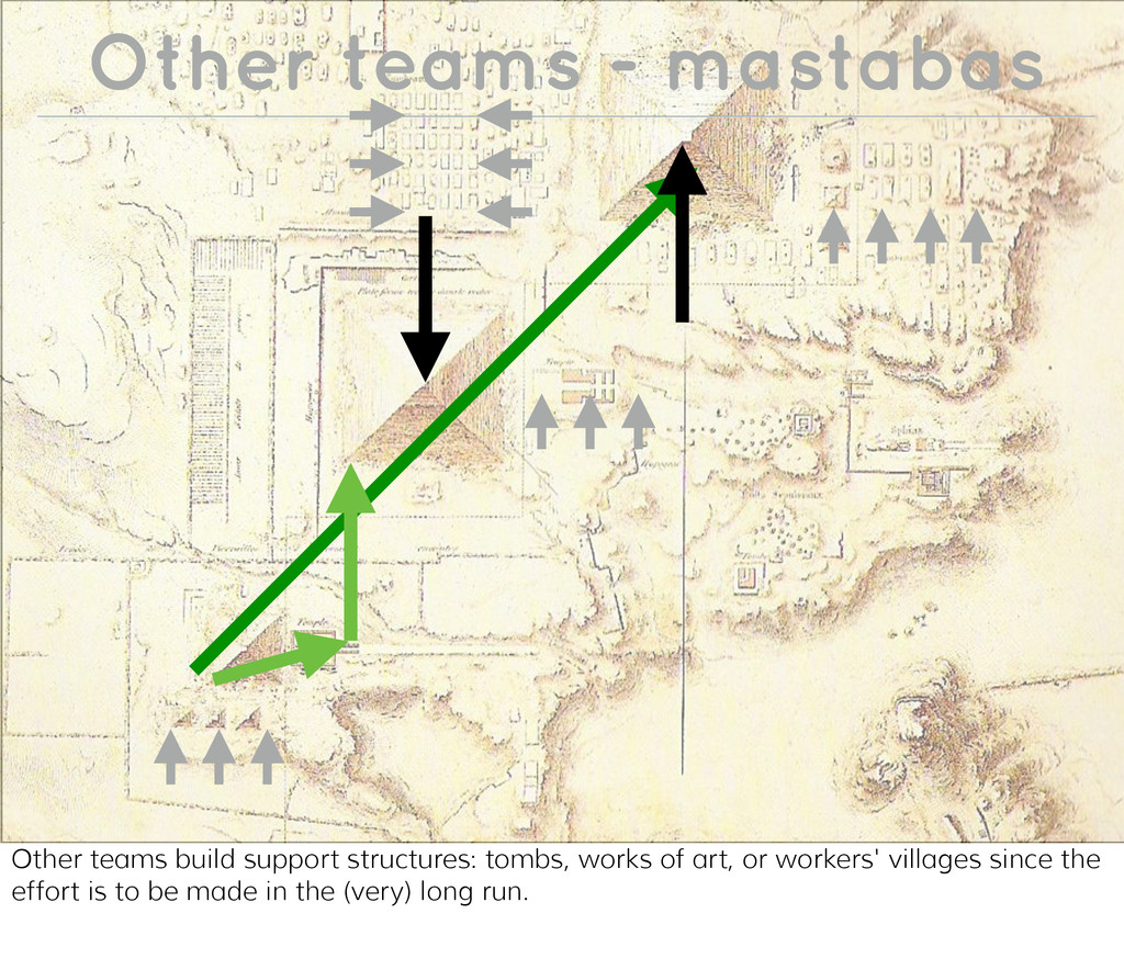 Other teams - mastabas Other teams build suppor...
