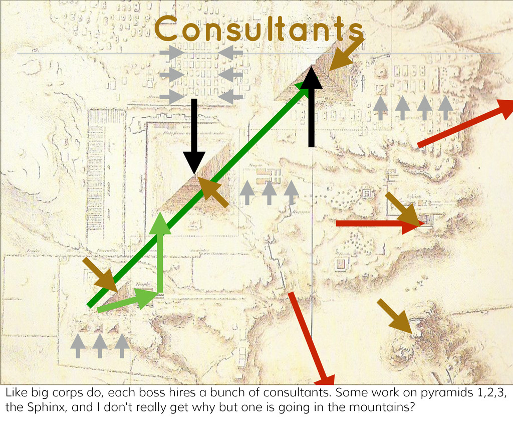 Consultants Like big corps do, each boss hires ...