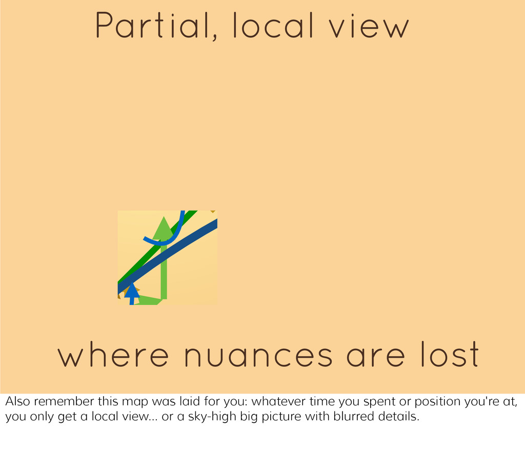 Partial, local view where nuances are lost Also...