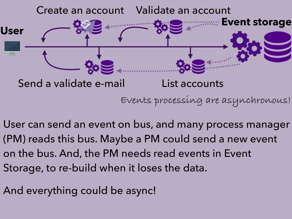 User Event storage Create an account Send a val...