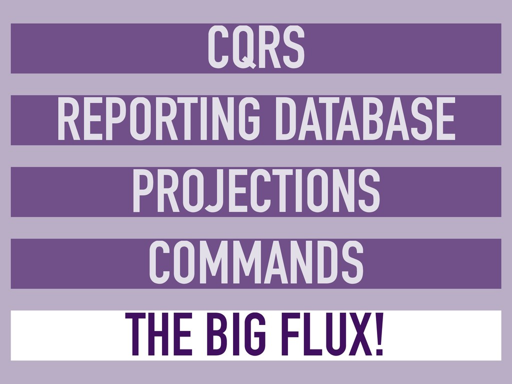 CQRS REPORTING DATABASE PROJECTIONS COMMANDS TH...