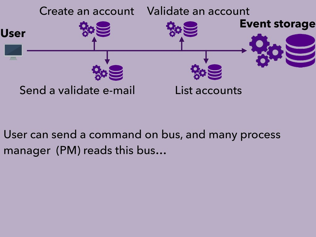 User Event storage Create an account List accou...