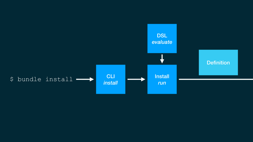 $ bundle install Install run Definition CLI inst...