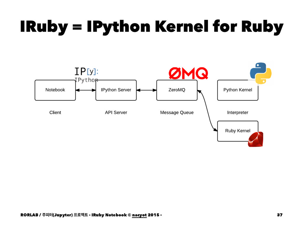IRuby = IPython Kernel for Ruby RORLAB / ೖఠ(Ju...