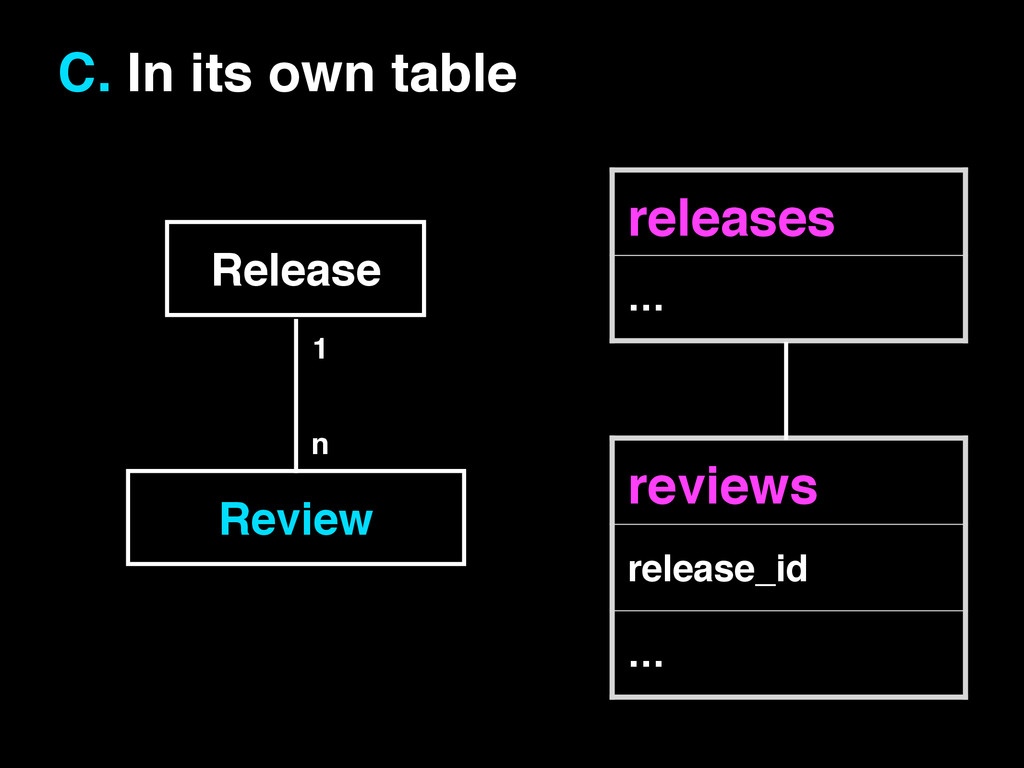 Release! Review! 1 n C. In its own table releas...