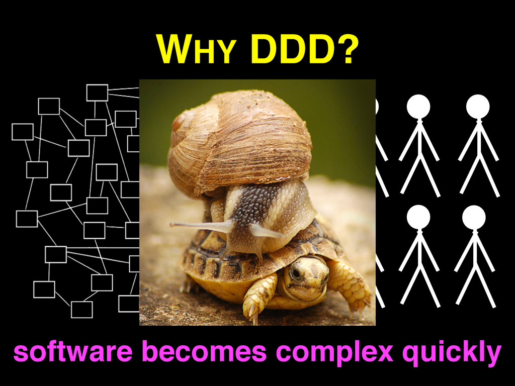 WHY DDD? software becomes complex quickly