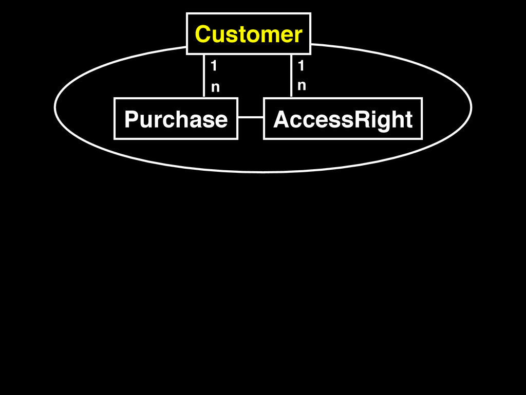 Purchase 1 n Customer AccessRight 1 n