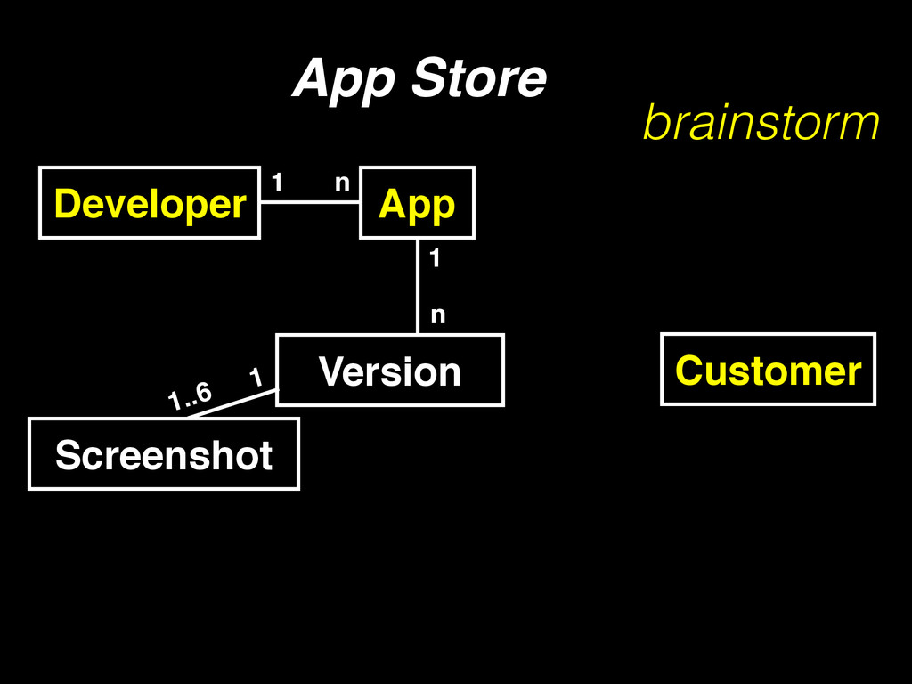 Developer 1 n App Store Customer App Version 1 ...